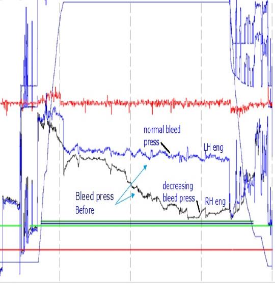 Boeing 737NG Pneumatic System Health Monitoring | AviaDeCo GmbH